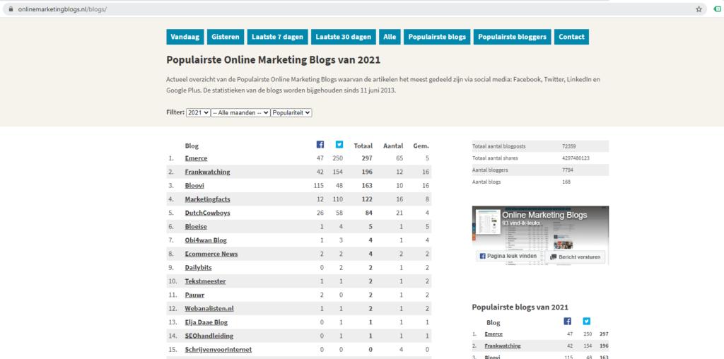 Gastbloggen op populaire online marketing blogs