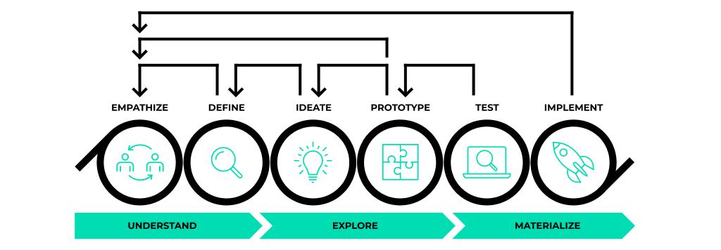 UX, ux design betekenis, ux design consultant, user experience design, user interface,