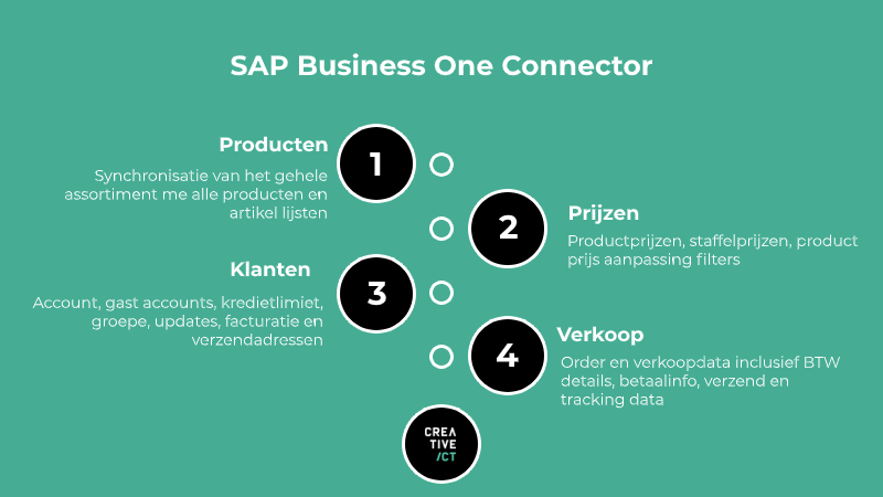 Magento 2 SAP koppeling