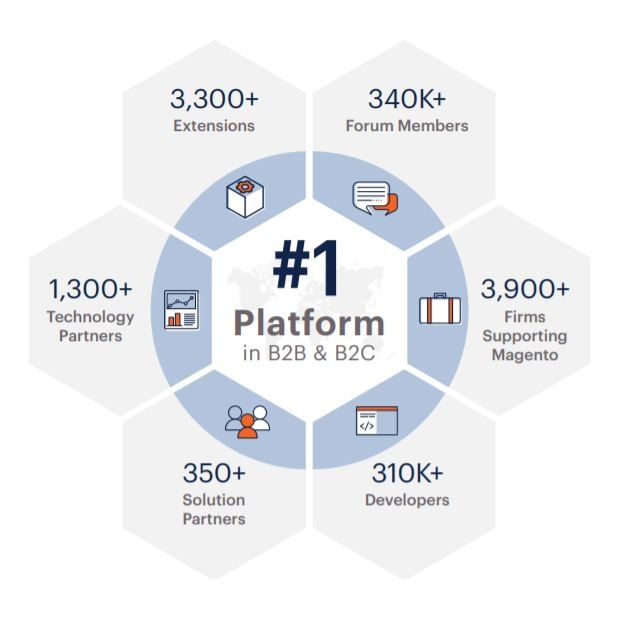 Het wereldwijde bereik van Magento
