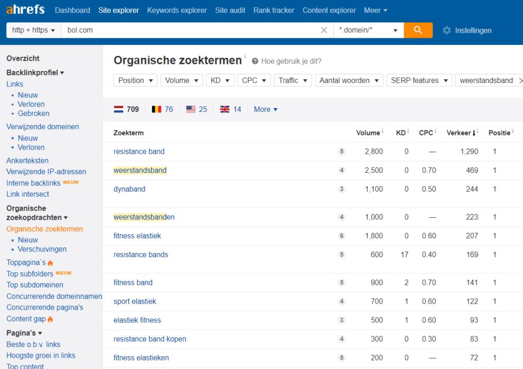 Bol.com zoekwoorden analyse