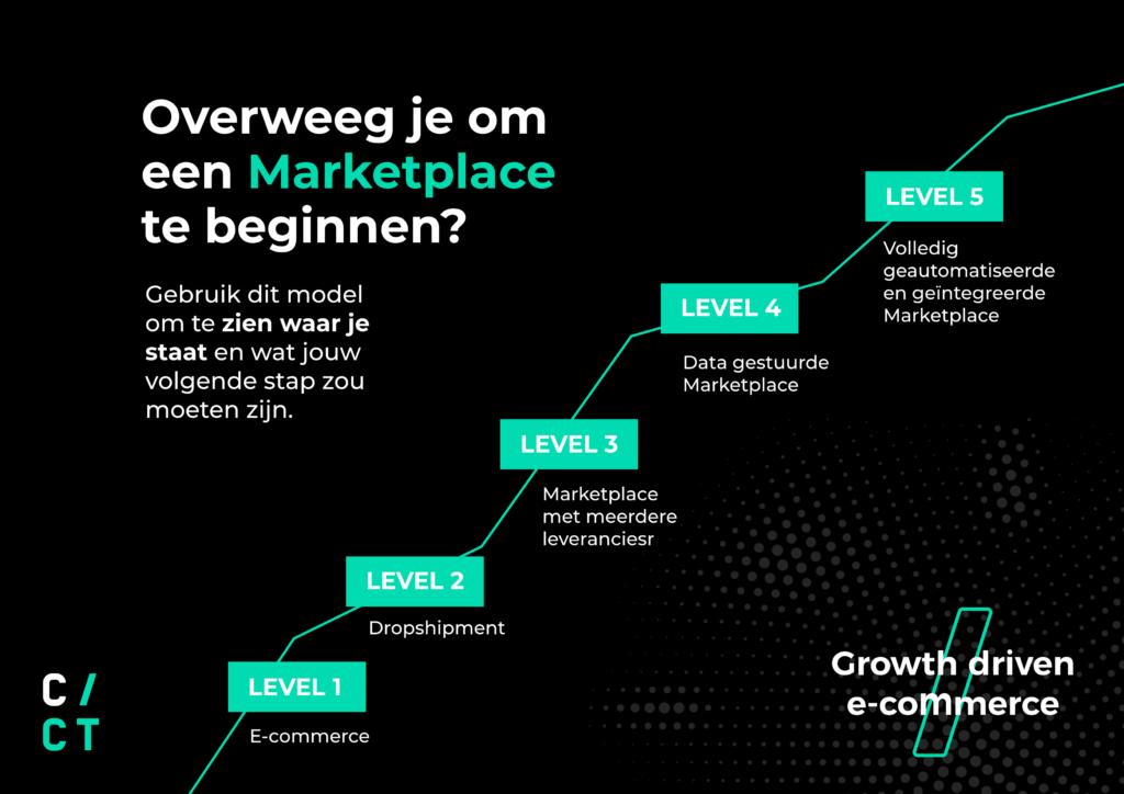 Overweging Marketplace