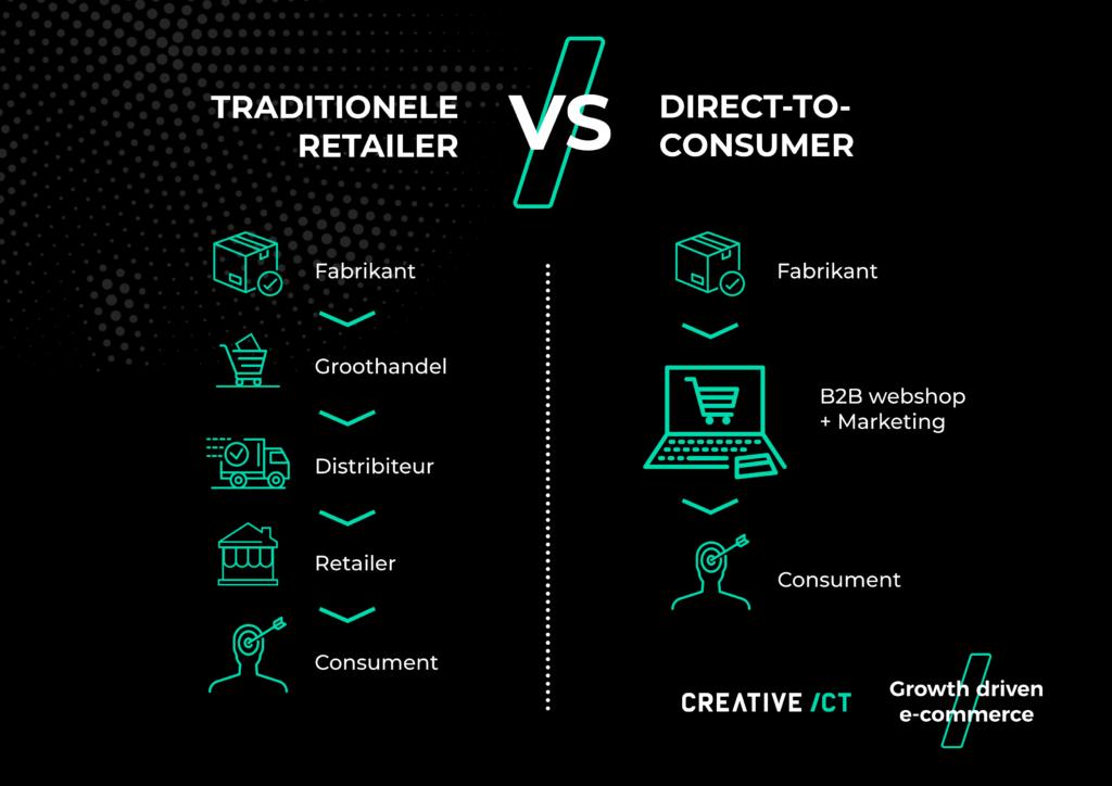 Traditionele retail vs Direct to consumer